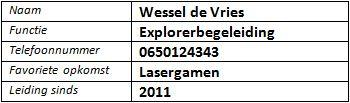 wessel_wie_is_wie_explo